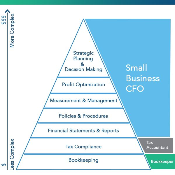 Hierarchy Of Accounting Needs Clara Cfo Group Accounting Business Basics Small Business Finance
