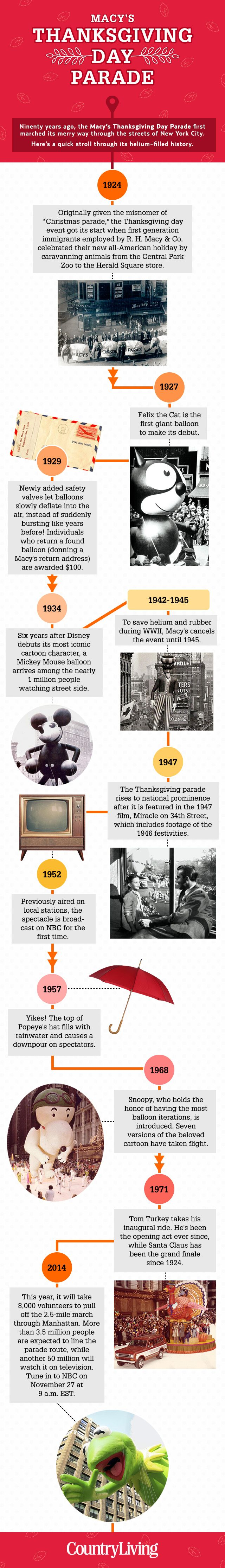History of the Macy's Thanksgiving Day Parade - Country Living