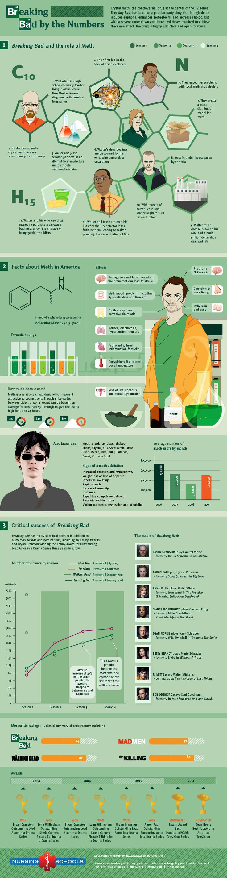 12 infographics about… Breaking Bad