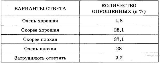 «РЕШУ ОГЭ»: обществознание. Обучающая система Дмитрия Гущина. ОГЭ — 2016: задания, ответы, решения.