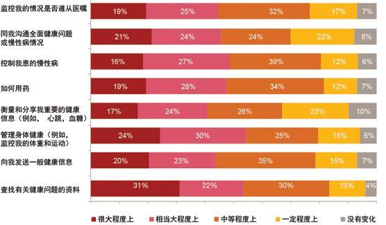 普华永道: 医疗保健 - 移动医疗 - 预期与现实