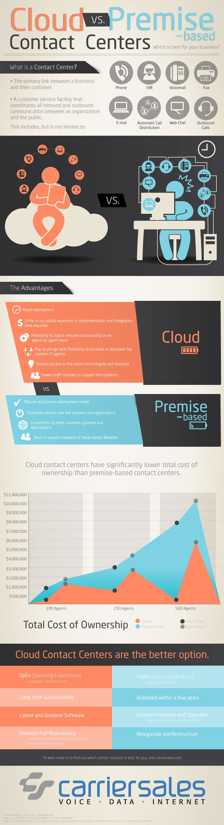 Cloud vs. Premise Based Contact Centers (infographic)