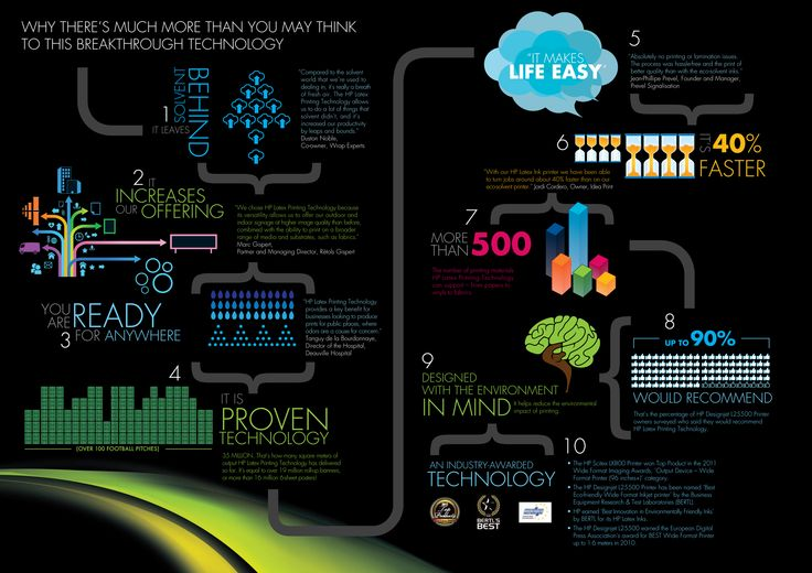 HP Latex Infographic - 10 Reasons why there's much more than you may think to this breakthrough technology #hplatex