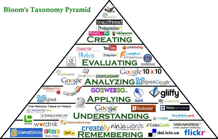 Bloom's Taxonomy Pyramid - Using Instructional Media Tools