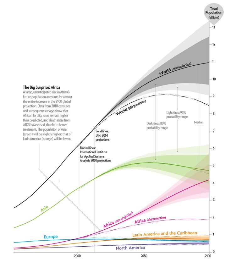 """World Population Will Soar Higher Than Predicted [Graphic by Hana Ševčíková and Jen Christiansen for Scientific American; SOURCES: """"World Population Stabilization Unlikely this Centruy"""" By Patrck Gerland et al., in Science Express. Published online September 18, 2014 (2014 projections); """"The End of World Population Growth,"""" By Wolgang Lutz et al., in Nature, Vol. 412; August 2, 2001 (2001 projections)]"""