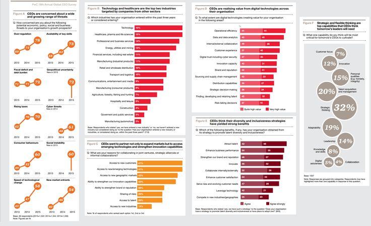 Het aantal CEO's dat vertrouwen heeft in een aantrekkende wereldeconomie in de komende 12 maanden is afgenomen ten opzichte van vorig jaar. 37 procent heeft vertrouwen in de economie, tegenover 44 procent in 2014. Alle onderzoeksresultaten van de jaarlijkse Global CEO Survey van PwC onder 1.322 bestuursvoorzitters in 77 landen, waaronder Nederland zijn te vinden via onderstaande link. Voor een beknopt overzicht kunt u de infographic raadplegen. http://pwc.to/1B89Ljj