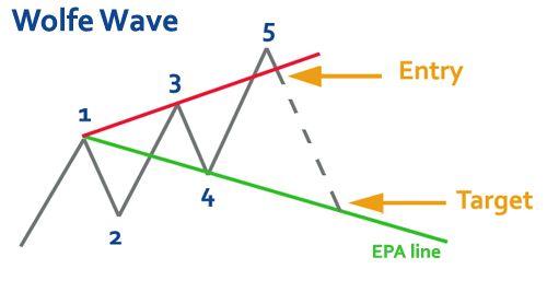 Sistema hedge forex