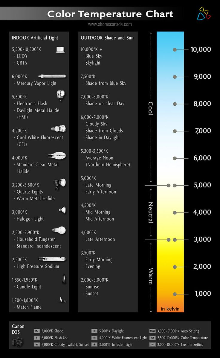 Shores canada media color temperature chart on black