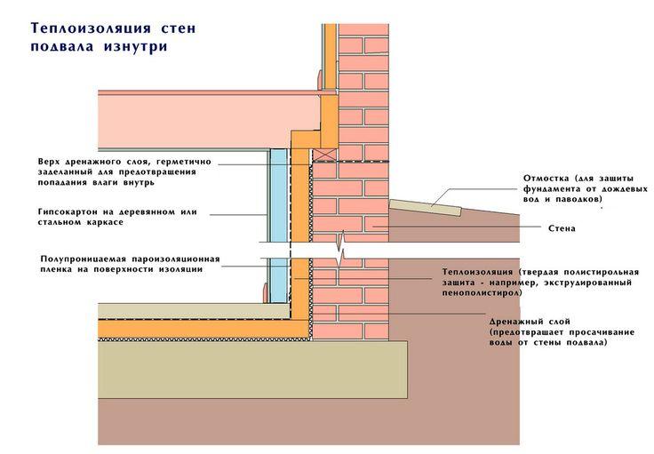 Как гидроизолировать подвал изнутри: пол и стены