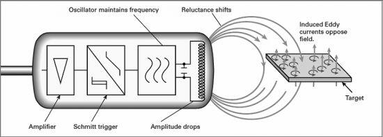 Inductive Proximity Switch w/ Sensor