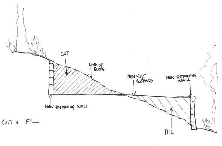 Steep gradient slope home foundation google search for House foundation on slope
