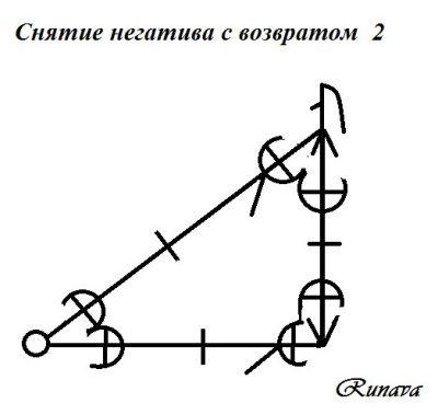 В этой работе к треугольнику рун tví-örvaðr bogi я добавила 2 lögr, чтобы усилить поток который счищает с человека негатив и 2 stunginn íss, чтобы тому кто на вас навёл порчу не возможно было отследить возврат, а заодно, как выяснилось эта руна неплохо пробивает защиту, 2 sól для усиления снятия негатива и прорыва через замки и экраны, ýr, чтобы удары замкнулись между заказчиком и мастером и úr+Ár, чтобы добить мастера (а нефиг к нам со всякими гадостями соваться).
