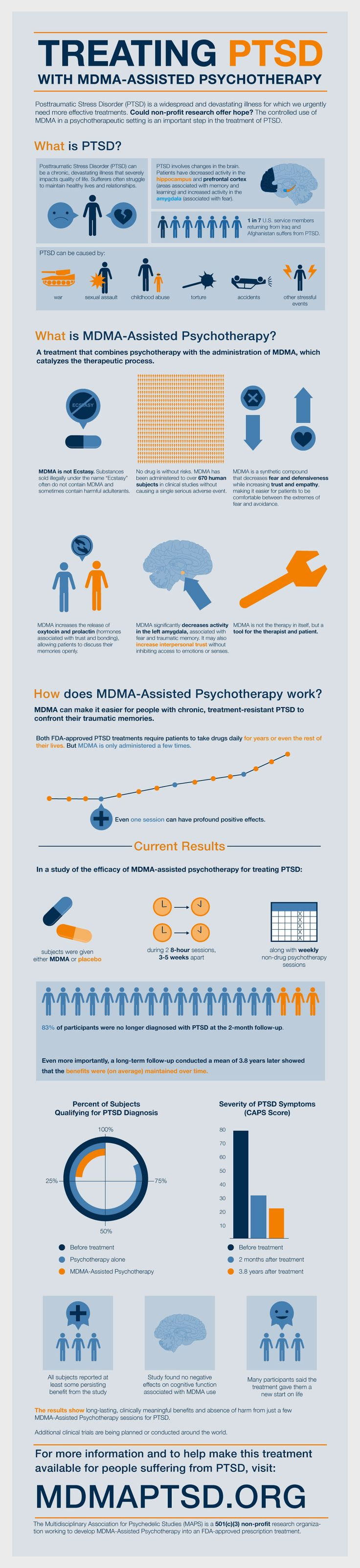 Treating PTSD Infographic ~ MDMA-Assisted Psychotherapy (repin does not = support)