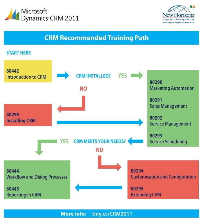 microsoft crm course guide