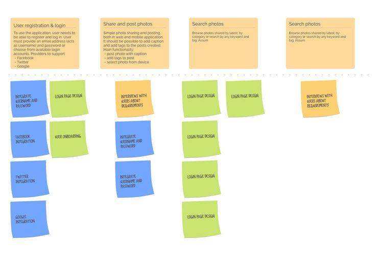 25+ beste ideeën over User story mapping op Pinterest - Service - user story template