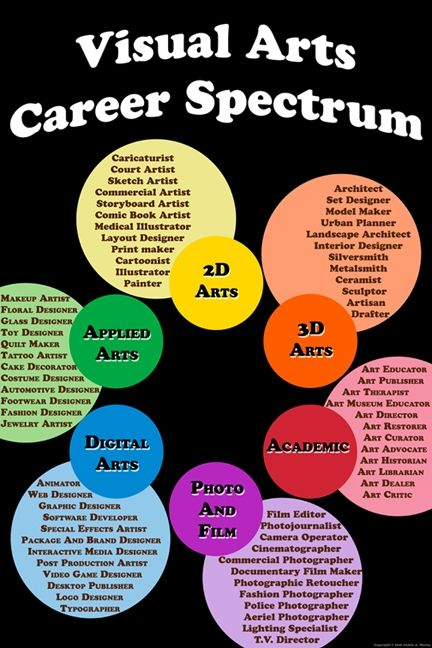 Art Jobs : Best ideas about art careers on pinterest visual