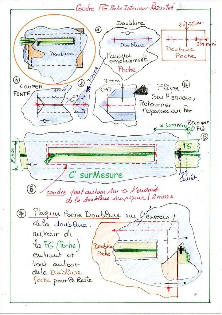 fiche : comment assembler de la Fermeture à glissière sur l'ouverture poche et plaquage de la doublure poche finitions. résultat fini !
