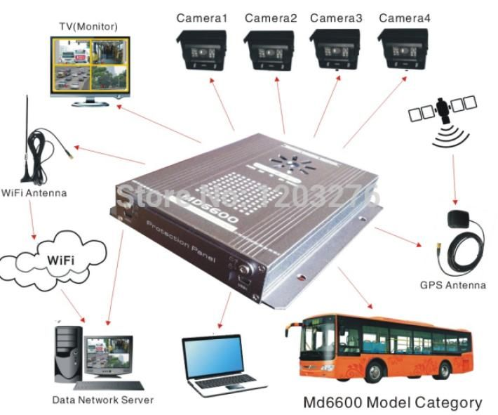 We are provide #GPS Tracking and Wireless #RFID Solution used for #Vehicle Tracking Systems..