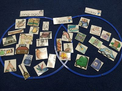 Chalk Talk: A Kindergarten Blog: Then and Now Student Sort Download Use with Then and Now Venn Diagram with Thanksgiving