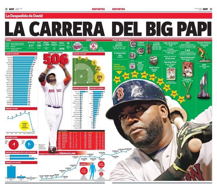 Infografía: La carrera del Big Papi, David Ortiz, quien juega su última temporada en el béisbol de las Grandes Ligas. Un gran trabajo de Jose Manuel Medrano para el periódico Hoy, Santo Domingo (25.04.2016).