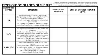 id ego superego lord of the flies