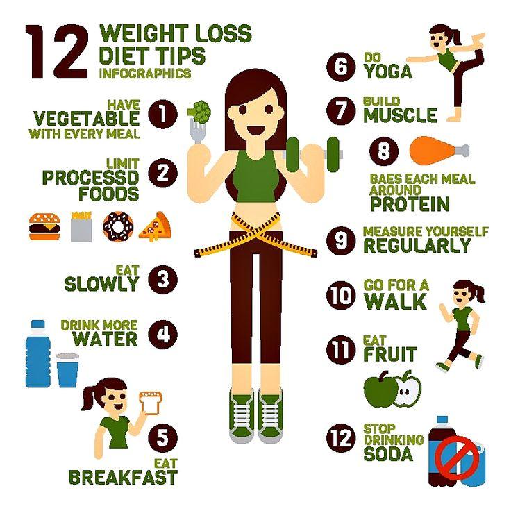 #TipsRSCAI 12 Tips menurunkan berat badan yang mungkin belum anda ketahui. Ternyata berjalan kaki dan rutin sarapan juga merupakan salah satu cara untuk menurunkan berat badan. #WeCare