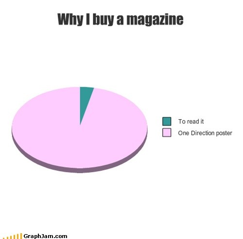 HAHA so true! i bought $15 worht of magazines the other day just for the posters...didnt even read any of the other stuff in it.