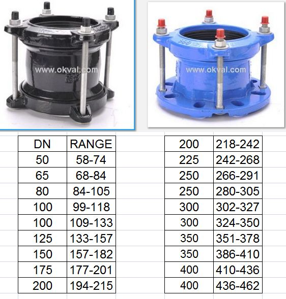 #Universalcoupling #widerangecouplings #Flangeadaptor #Maxfit #Pipeline #Joints #Couplings For  Ductile Iron,Cast Iron, Ductile Iron, Steel, PVC-U, PVC-M, PVC-O, AC and copper pipes.