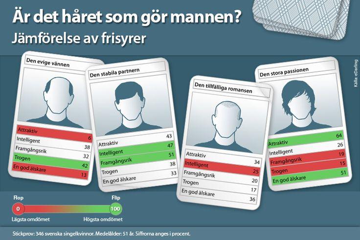 #Infographic Är det håret som gör mannen? - Jämförelse av frisyrer - Stickprov: 346 svenska singelkvinnor. Medelålder: 51 år. Siffrorna anges i procent.