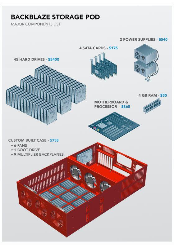 Textbook.: 10 000 Dvds, Backblaz Building, Cloud Storage, Angel Singing, Cloud Styl Storage, Amazons S3, Cloudstyl Storage, Cheap Cloud, Backblaz Storage