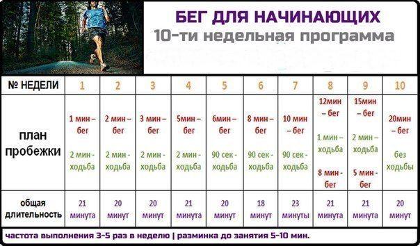 10-недельная программа бега для начинающих