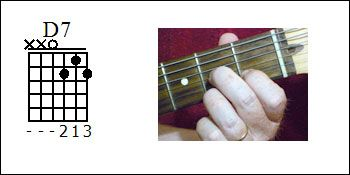 D7 chord diagram, How to play a D7 chord, Picture of a D7 chord.