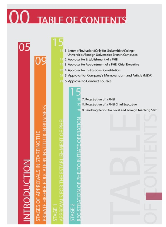 Table Of Contents Graphic Design Pinterest Content