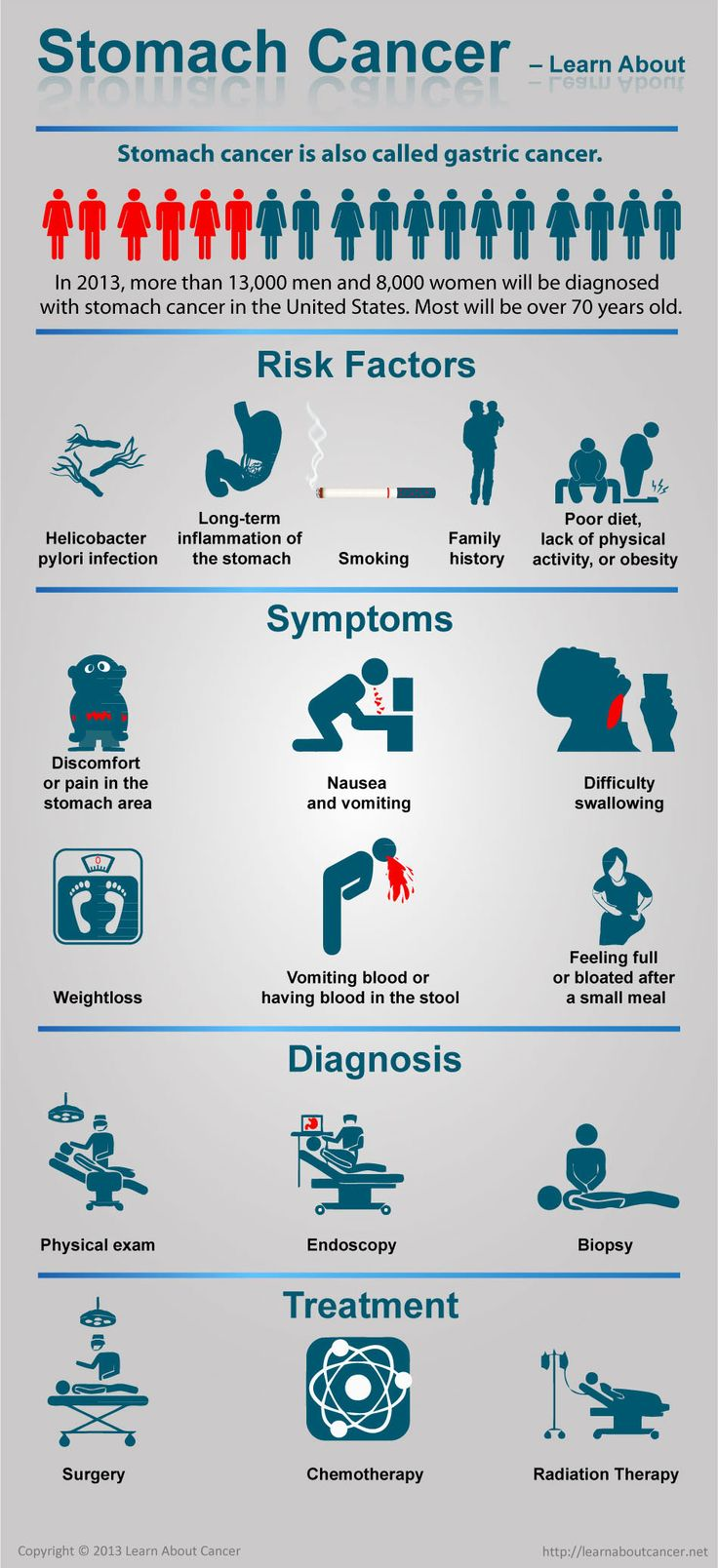 This infographic is about Stomach Cancer. Infographic describes Risk factors,  Symptoms, Diagnosis and Treatment for stomach cancer.  In 2013, more than 13,000 men and 8,000 women will be diagnosed with stomach cancer in the United States. Most will be over 70 years old.