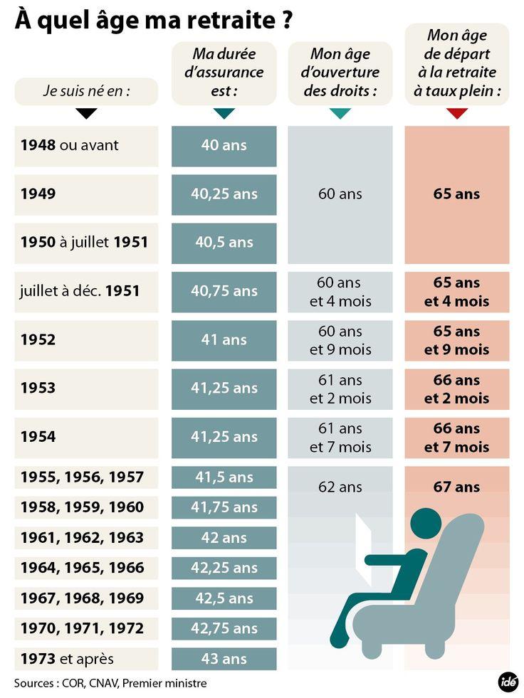 Retraites : quelle est ma durée de cotisation ?
