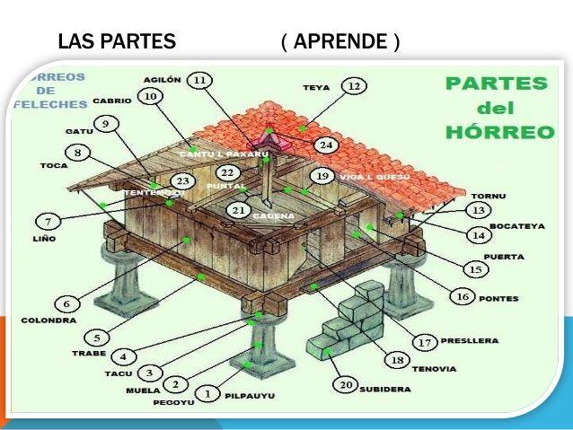 Arquitectura popular asturiana andres hernandez gonzalez