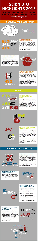 Scion DTU Årsrapport 2013 med forskerparkens resultater samlet i en infografik. Se websitet her http://www.sciondtu.dk/highlights-2013/