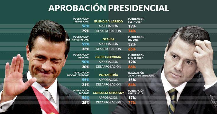 El Presidente Enrique Peña Nieto ha sido castigado por las encuestadoras que lo presentaban con altos niveles de aprobación.