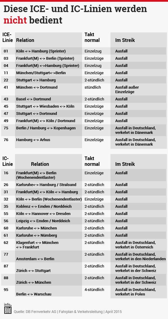 Bahn Streik Infografik Verspätung http://www.bild.de/geld/wirtschaft/gdl/bahn-streik-woche-ticker-40814536.bild.html