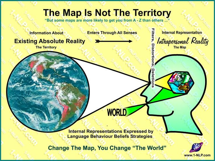 """The Map Is Not The Territory ... in this much quoted NLP basic statement lies not just a world of possibilities, but as many worlds of possibilities and potential as there are people who are making maps of the territory. Here is a NLP diagram illustrating the basic principle of map and territory (also known as the """"NLP Head""""), internal representations, intrapersonal reality and how it comes to be that if we change someone's internal representations, we change their world."""