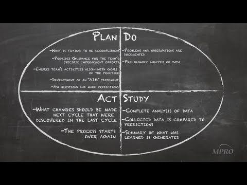 20 best Plan, Do, Study, Act images on Pinterest | Classroom ideas ...