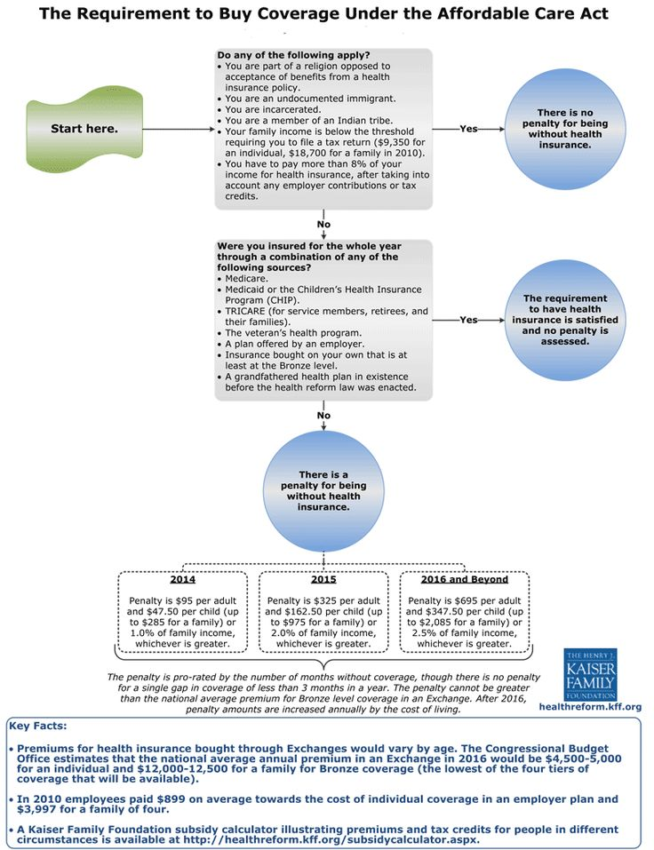 How does the individual mandate work? Requirement to Buy Coverage Under the Affordable Care Act