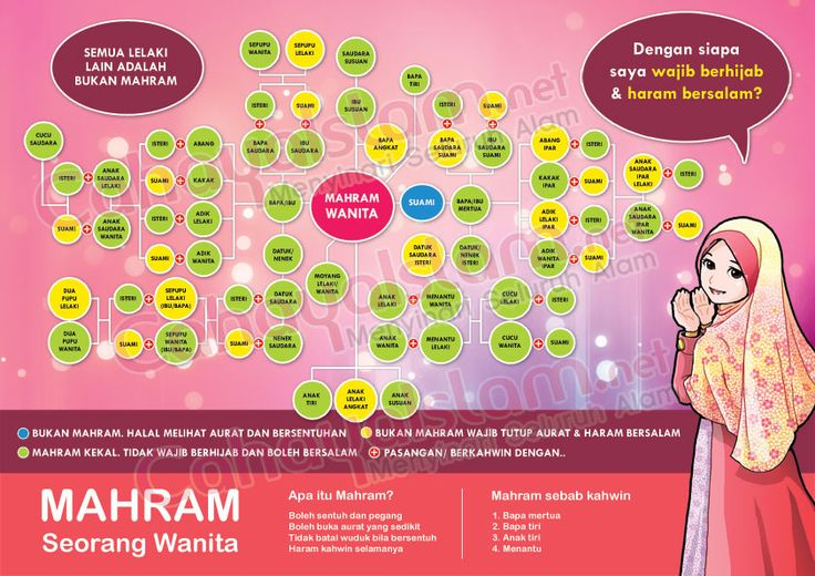 Poster Mahram Untuk Perempuan
