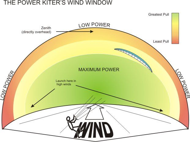 Great diagram of the kite boarders wind window.