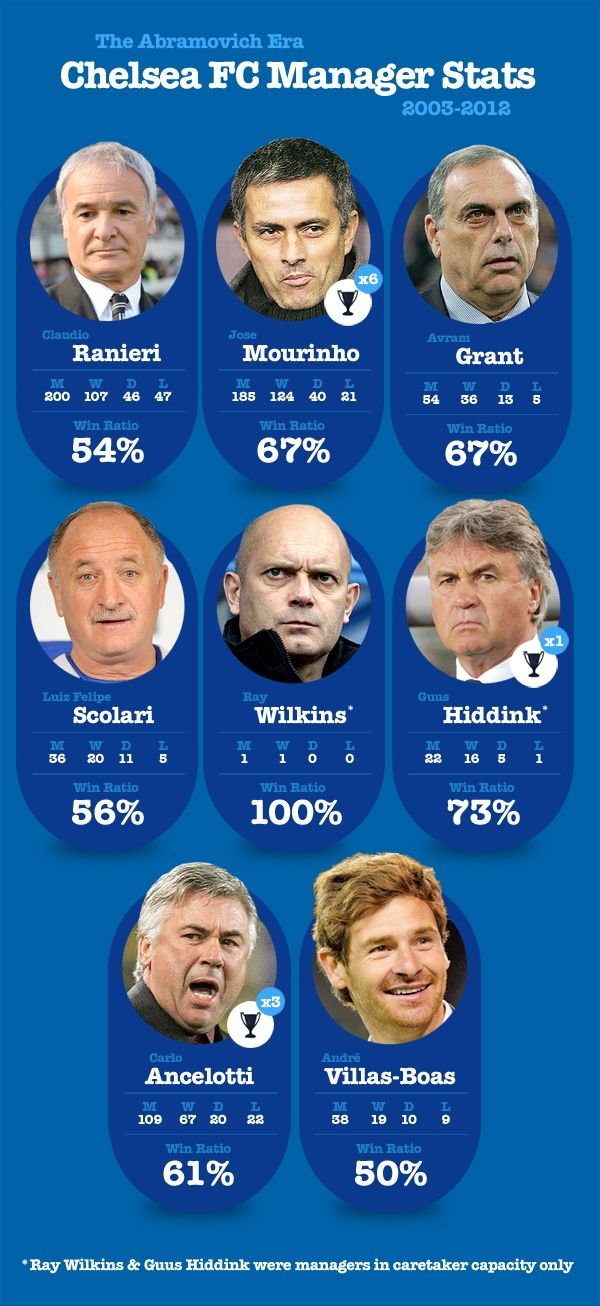 Chelsea Manager Success Ratio under Abramovich