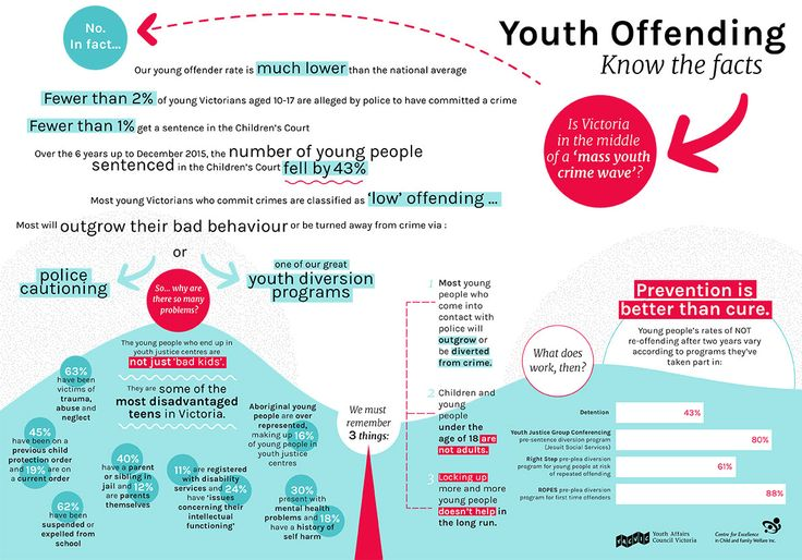 Text and image-based infographic showing various facts dispelling false information around youth offending and in a Victorian context.