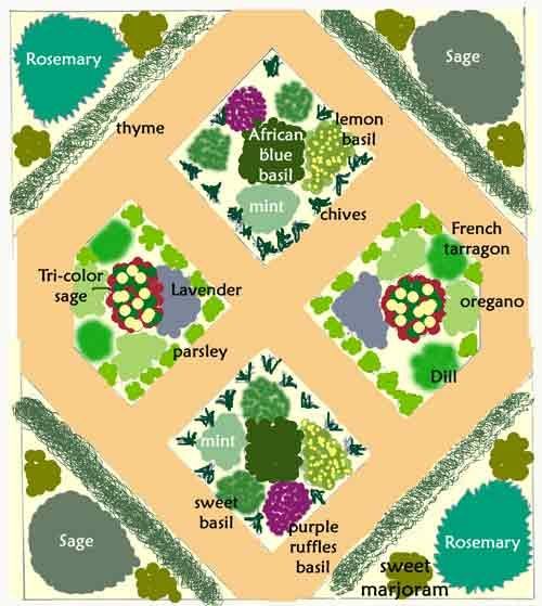 Sample herb garden design.