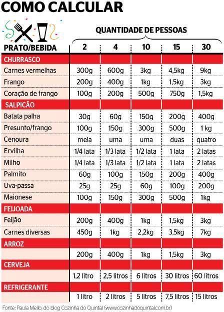 tabela de medida de churrasco - Pesquisa Google