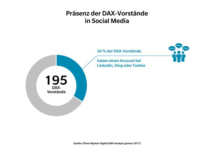 http://www.stellencompass.de/das-schweigen-der-maenner/ Das Schweigen der Männer - Digital DAX-Analyse von Oliver Wyman Nur jeder dritte DAX-Vorstand ist in sozialen Netzwerken präsent Vornehme Zurückhaltung oder verschenktes Social-Media-Potenzial? gd.ots.mh- Die Vorstände der DAX-Konzerne fremdeln mit den Möglichkeiten digitaler Kommunikation. Gerade einmal 34 Prozent verfügen über einen Account bei LinkedIn, XING oder Twitter; 31 Prozent der Männer und immerhin 5