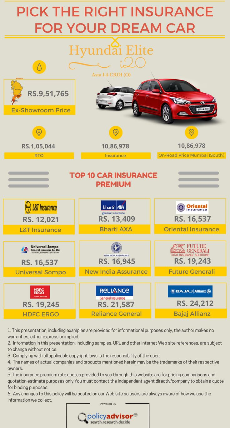 Amica Car Insurance Quote 16 Best Car Insurance Images On Pinterest  The O'jays Cars And